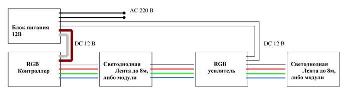 RGB-контроллеры для световых